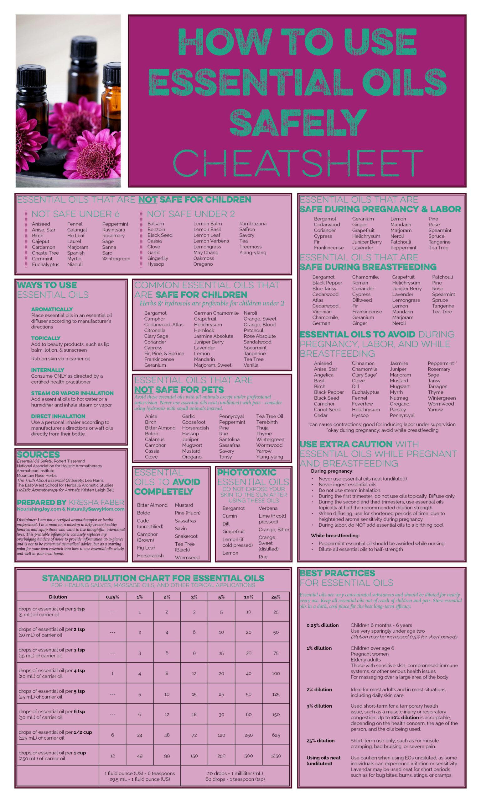 Juicy image regarding printable essential oil guide