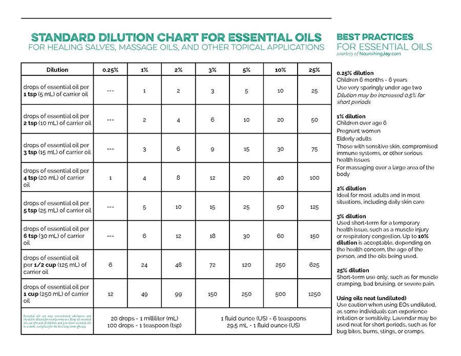 Standard dilution chart for essential oils - this is particularly ESSENTIAL for knowing how to use essential oils safely for kids and babies!